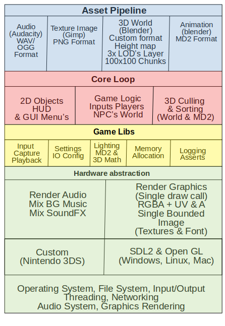 Image: Blog.MySimpleGameEngineArchitecture